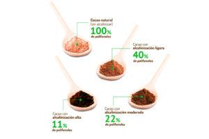 Sólo el cacao natural mantiene el 100% de las propiedades antioxidantes, que ejercen beneficios para la salud
